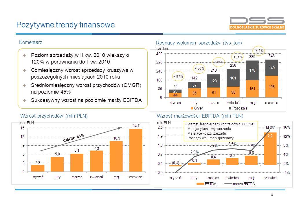 Pozytywne trendy finansowe Rosnący wolumen sprzedaży (tys. ton) Wzrost przychodów (mln PLN) Komentarz  Poziom sprzedaży w II kw. 2010 większy o 120%