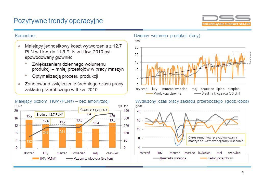 Pozytywne trendy operacyjne 9 Dzienny wolumen produkcji (tony)  Malejący jednostkowy koszt wytworzenia z 12,7 PLN w I kw. do 11,9 PLN w II kw. 2010 b