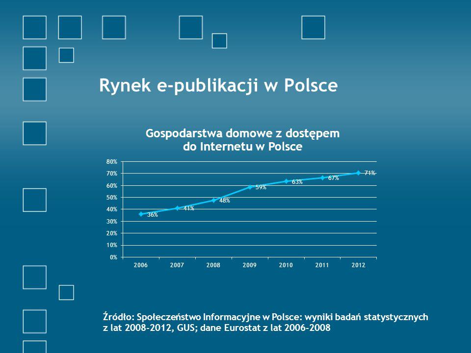 Rynek e-publikacji w Polsce Źródło: Społeczeństwo Informacyjne w Polsce: wyniki badań statystycznych z lat 2008-2012, GUS; dane Eurostat z lat 2006-2008