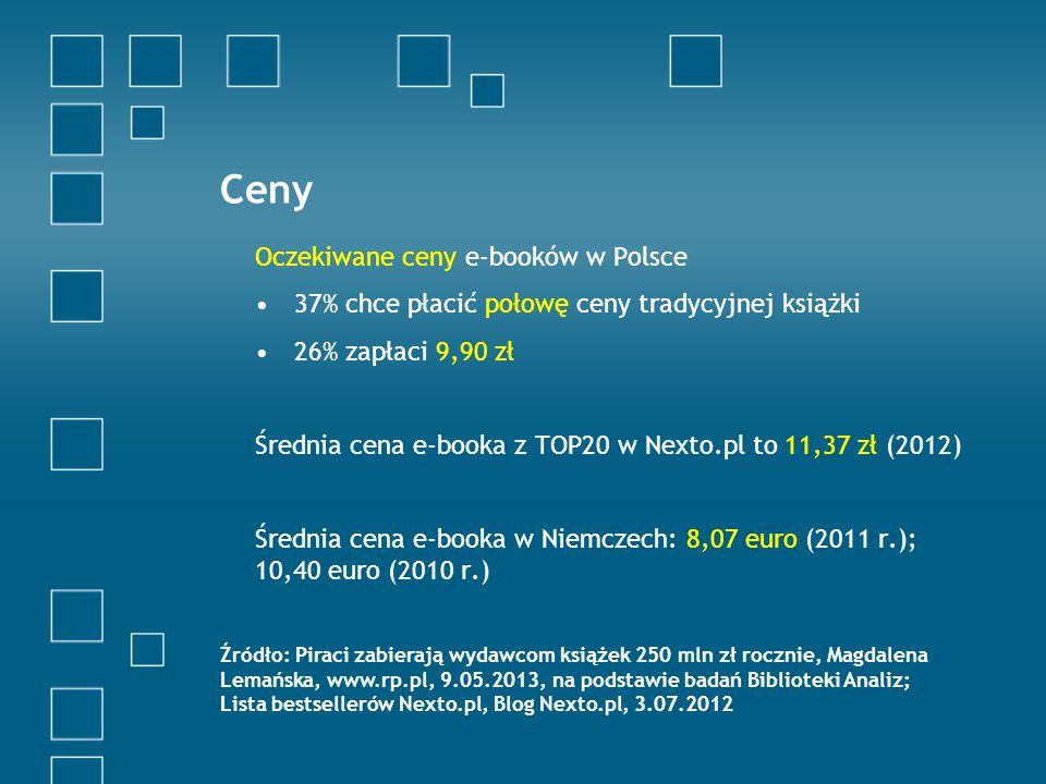 Ceny Oczekiwane ceny e-booków w Polsce 37% chce płacić połowę ceny tradycyjnej książki 26% zapłaci 9,90 zł Średnia cena e-booka z TOP20 w Nexto.pl to 11,37 zł (2012) Średnia cena e-booka w Niemczech: 8,07 euro (2011 r.); 10,40 euro (2010 r.) Źródło: Piraci zabierają wydawcom książek 250 mln zł rocznie, Magdalena Lemańska, www.rp.pl, 9.05.2013, na podstawie badań Biblioteki Analiz; Lista bestsellerów Nexto.pl, Blog Nexto.pl, 3.07.2012