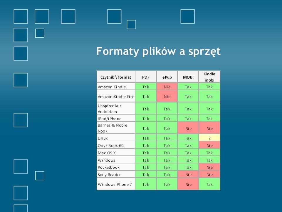 Formaty plików a sprzęt
