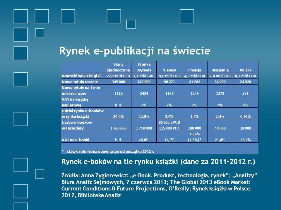 """Rynek e-publikacji na świecie Rynek e-boków na tle rynku książki (dane za 2011-2012 r.) Źródła: Anna Zygierewicz: """"e-Book."""