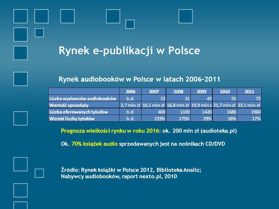 Rynek e-publikacji w Polsce Wartość rynku książki – 2,71 mld zł (2011 r.) Wartość rynku e-booków - 26 mln zł (2011), 50 mln zł (2012) = 1% rynku książki (wg Biblioteki Analiz) Wartość sprzedaży e-booków w 2011 r.