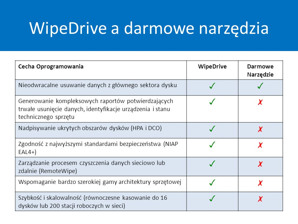 WipeDrive a darmowe narzędzia Cecha OprogramowaniaWipeDriveDarmowe Narzędzie Nieodwracalne usuwanie danych z głównego sektora dysku ✓✓ Generowanie kompleksowych raportów potwierdzających trwałe usunięcie danych, identyfikacje urządzenia i stanu technicznego sprzętu ✓✗ Nadpisywanie ukrytych obszarów dysków (HPA i DCO) ✓✗ Zgodność z najwyższymi standardami bezpieczeństwa (NIAP EAL4+) ✓✗ Zarządzanie procesem czyszczenia danych sieciowo lub zdalnie (RemoteWipe) ✓✗ Wspomaganie bardzo szerokiej gamy architektury sprzętowej ✓✗ Szybkość i skalowalność (równoczesne kasowanie do 16 dysków lub 200 stacji roboczych w sieci) ✓✗