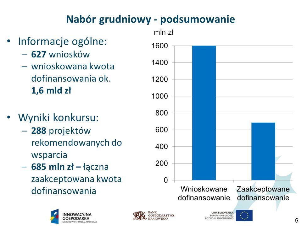 6 Nabór grudniowy - podsumowanie Informacje ogólne: – 627 wniosków – wnioskowana kwota dofinansowania ok.