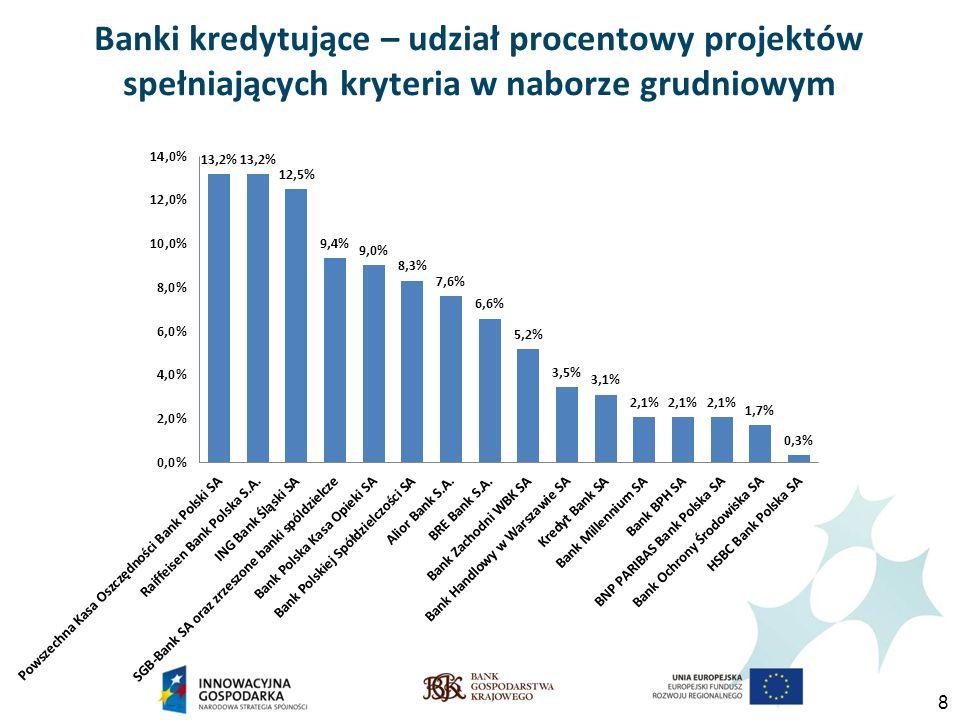 8 Banki kredytujące – udział procentowy projektów spełniających kryteria w naborze grudniowym