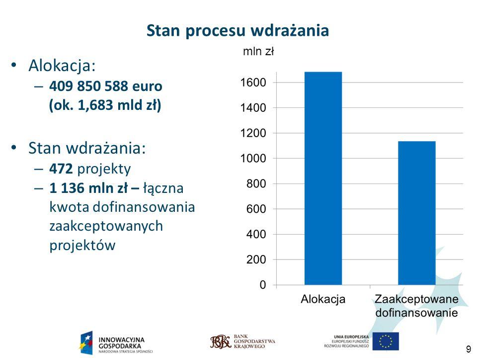 9 Stan procesu wdrażania Alokacja: – 409 850 588 euro (ok.