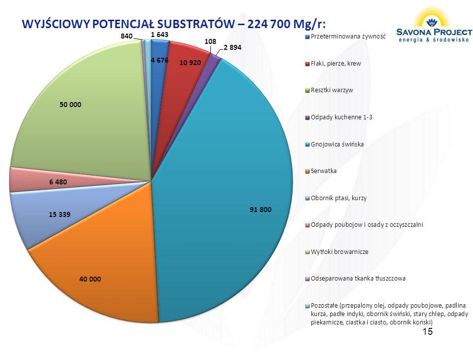 15 WYJŚCIOWY POTENCJAŁ SUBSTRATÓW – 224 700 Mg/r: