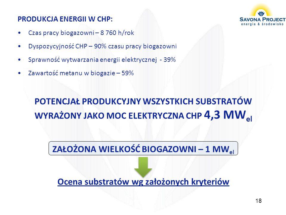 PRODUKCJA ENERGII W CHP: Czas pracy biogazowni – 8 760 h/rok Dyspozycyjność CHP – 90% czasu pracy biogazowni Sprawność wytwarzania energii elektryczne