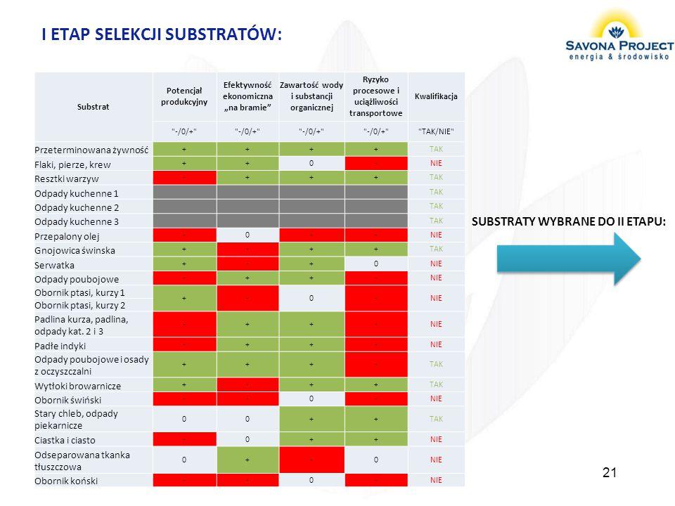 """I ETAP SELEKCJI SUBSTRATÓW: 21 Substrat Potencjał produkcyjny Efektywność ekonomiczna """"na bramie"""" Zawartość wody i substancji organicznej Ryzyko proce"""