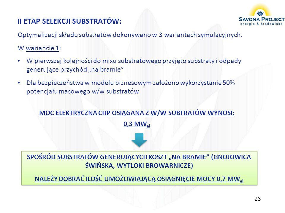 II ETAP SELEKCJI SUBSTRATÓW: Optymalizacji składu substratów dokonywano w 3 wariantach symulacyjnych. W wariancie 1: 23 W pierwszej kolejności do mixu