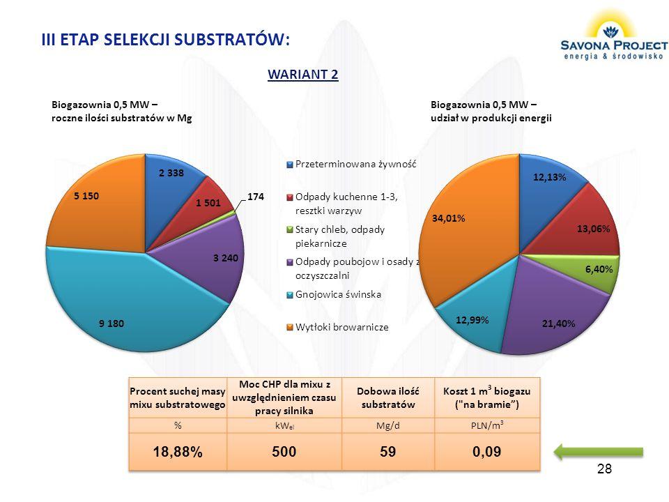 III ETAP SELEKCJI SUBSTRATÓW: 28 Biogazownia 0,5 MW – roczne ilości substratów w Mg Biogazownia 0,5 MW – udział w produkcji energii WARIANT 2
