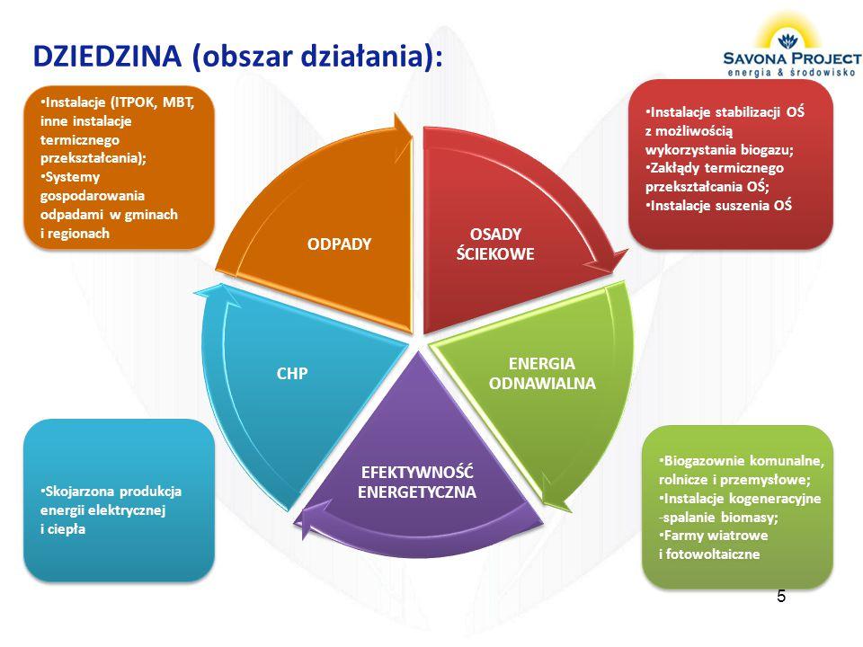6 Przygotowanie Przedsięwzięć Inwestycyjnych Projektowanie Realizacja (Wdrożenie Przedsięwzięcia) Eksploatacja Przedsięwzięcia Definiowanie i planowanie projektów Dokumentacja projektowa Przygotowanie i prowadzenie procedur przetargowych Przeprowadzanie audytów Dokumentacja środowiskowa - Oceny, Raporty, pozwolenia zintegrowane, analizy BAT Dokumentacja techniczna Zarządzanie projektami inwestycyjnymi Optymalizacja procesów przemysłowych Kompletacja wybranych dostaw urządzeń i linii technologicznych ZAKRES DZIAŁANIA: