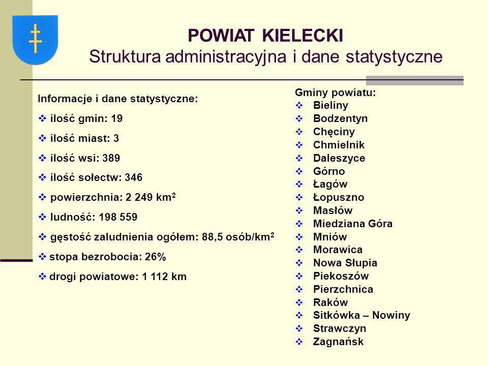 POWIAT KIELECKI Struktura administracyjna i dane statystyczne Gminy powiatu:  Bieliny  Bodzentyn  Chęciny  Chmielnik  Daleszyce  Górno  Łagów 