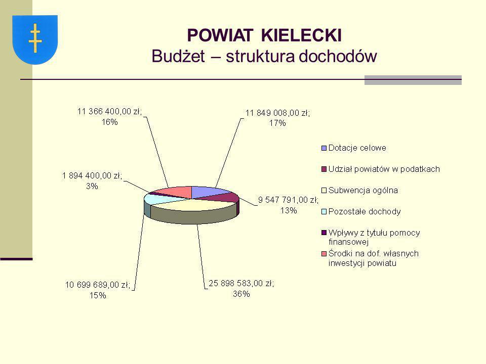 POWIAT KIELECKI Budżet – struktura dochodów