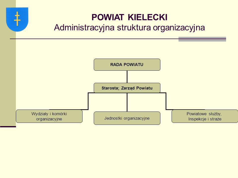 POWIAT KIELECKI Administracyjna struktura organizacyjna RADA POWIATU Starosta; Zarząd Powiatu Wydziały i komórki organizacyjne Jednostki organizacyjne