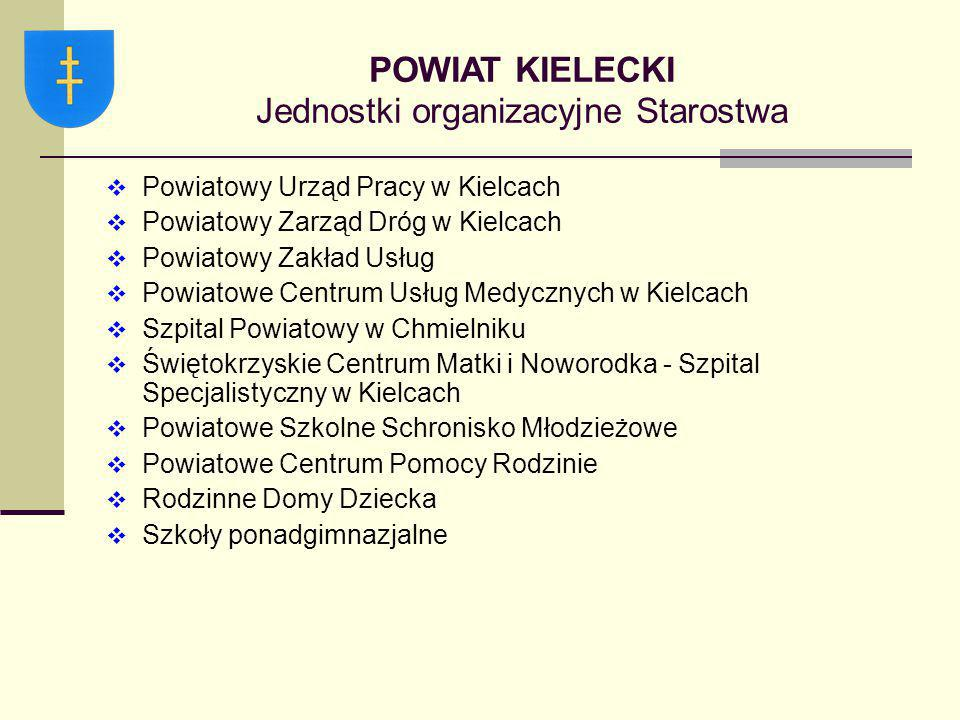 POWIAT KIELECKI Jednostki organizacyjne Starostwa  Powiatowy Urząd Pracy w Kielcach  Powiatowy Zarząd Dróg w Kielcach  Powiatowy Zakład Usług  Pow