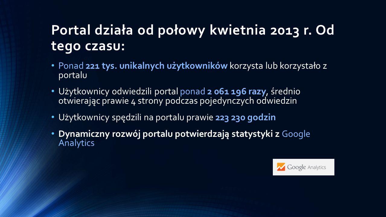 Portal działa od połowy kwietnia 2013 r. Od tego czasu: Ponad 221 tys. unikalnych użytkowników korzysta lub korzystało z portalu Użytkownicy odwiedzil