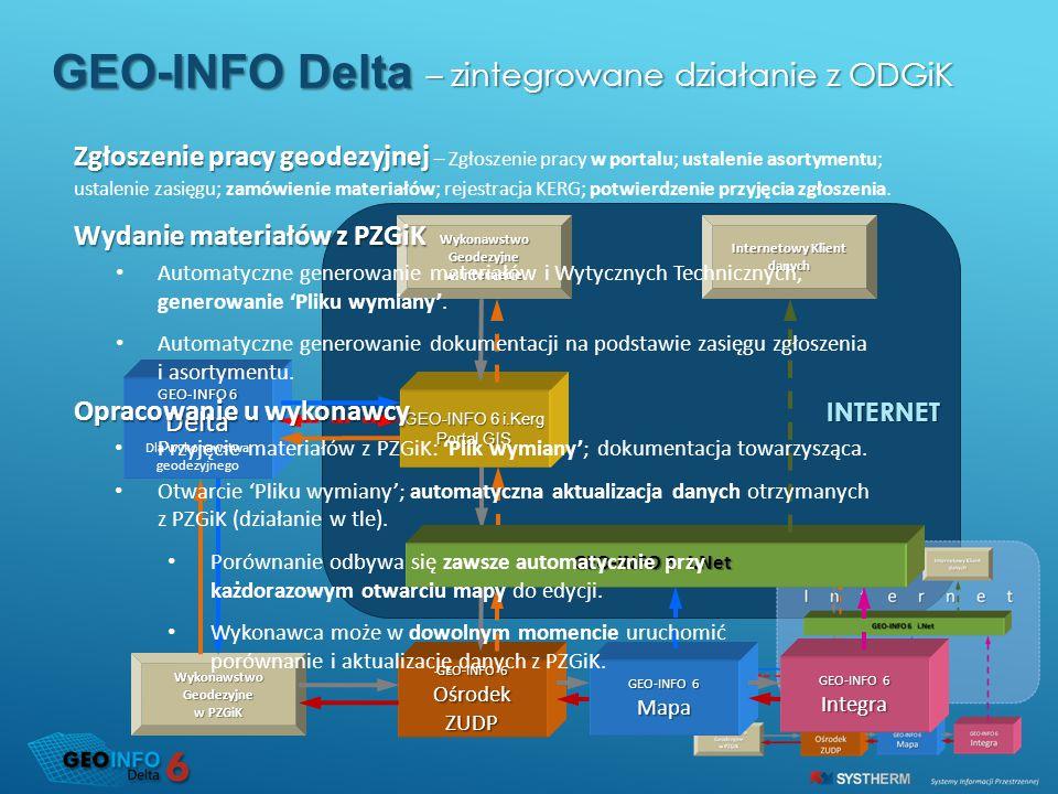 INTERNET – zintegrowane działanie z ODGiK – zintegrowane działanie z ODGiK GEO-INFO Delta GEO-INFO 6 Mapa Integra Internetowy Klient danych GEO-INFO 6