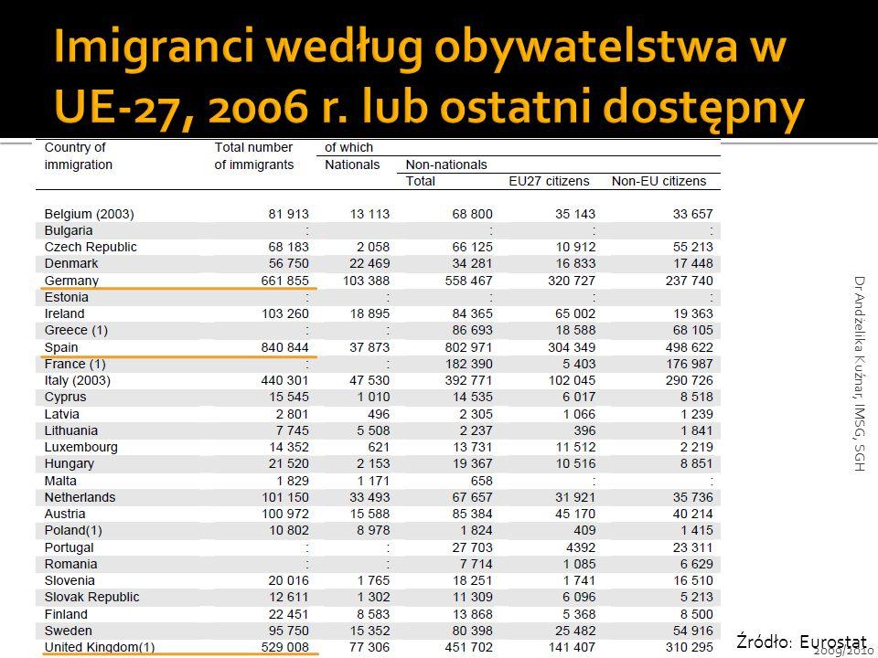 Źródło: Eurostat 2009/2010 Dr Andżelika Kuźnar, IMSG, SGH