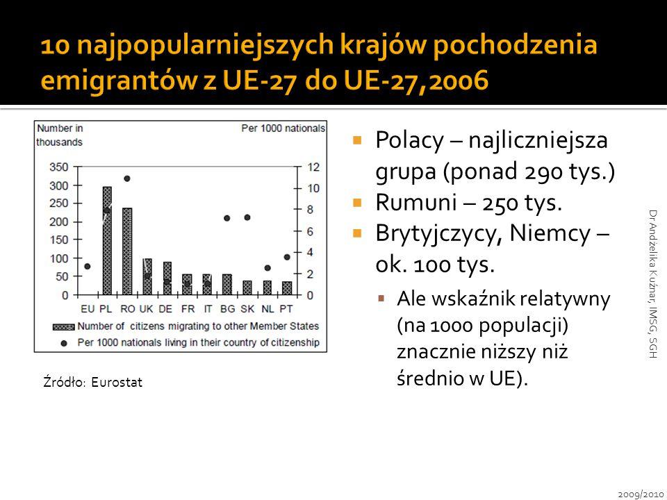  Polacy – najliczniejsza grupa (ponad 290 tys.)  Rumuni – 250 tys.  Brytyjczycy, Niemcy – ok. 100 tys.  Ale wskaźnik relatywny (na 1000 populacji)