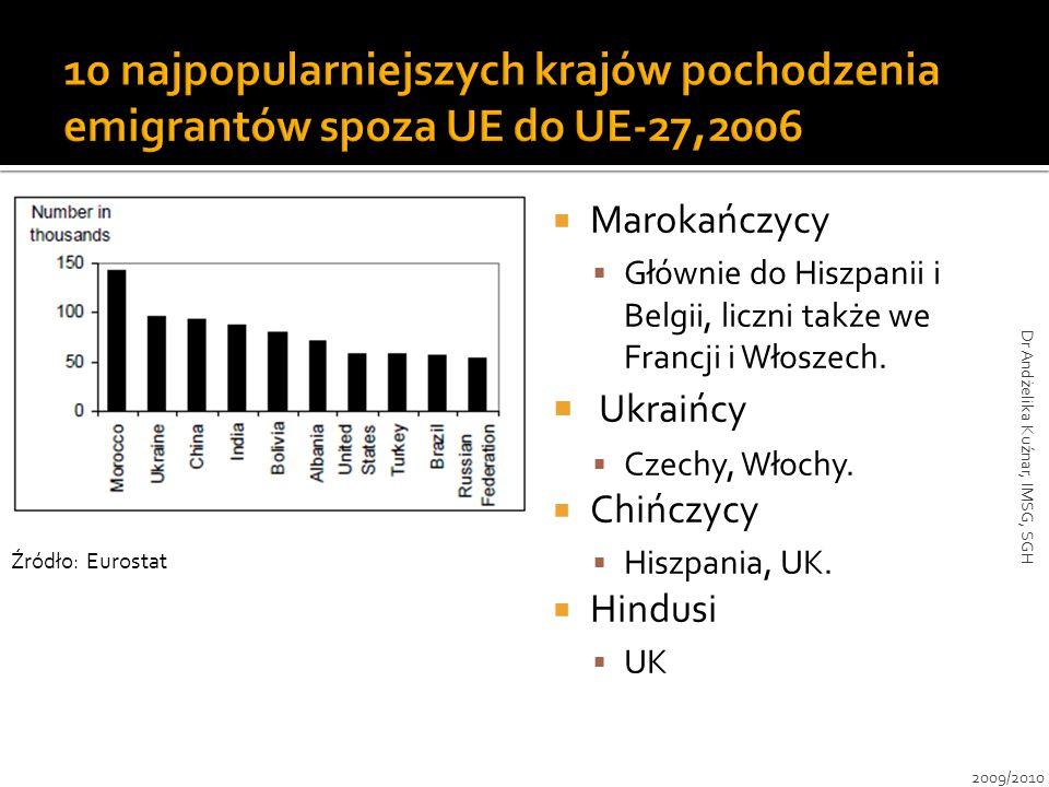  Marokańczycy  Głównie do Hiszpanii i Belgii, liczni także we Francji i Włoszech.  Ukraińcy  Czechy, Włochy.  Chińczycy  Hiszpania, UK.  Hindus