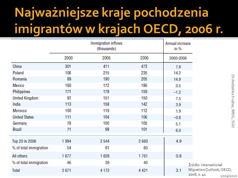 Źródło: International Migration Outlook, OECD, 2008, s. 41. 2009/2010 Dr Andżelika Kuźnar, IMSG, SGH