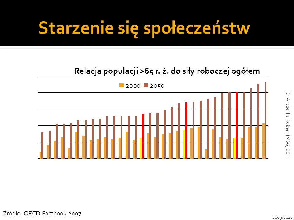 Źródło: OECD Factbook 2007 2009/2010 Dr Andżelika Kuźnar, IMSG, SGH