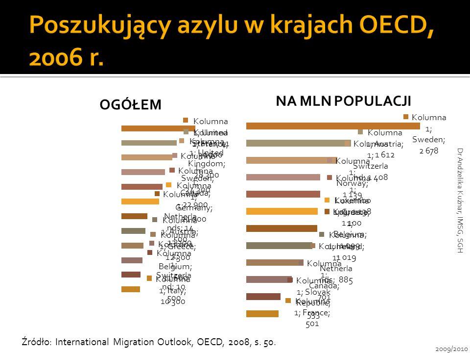 OGÓŁEM NA MLN POPULACJI Źródło: International Migration Outlook, OECD, 2008, s. 50. 2009/2010 Dr Andżelika Kuźnar, IMSG, SGH