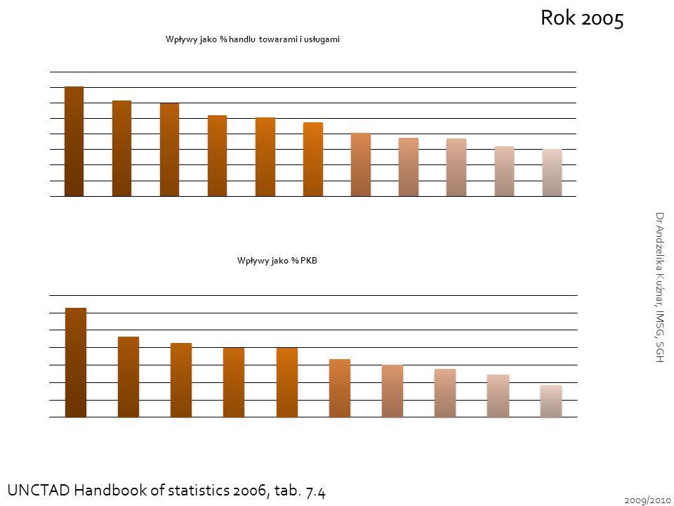 Rok 2005 UNCTAD Handbook of statistics 2006, tab. 7.4 2009/2010 Dr Andżelika Kuźnar, IMSG, SGH
