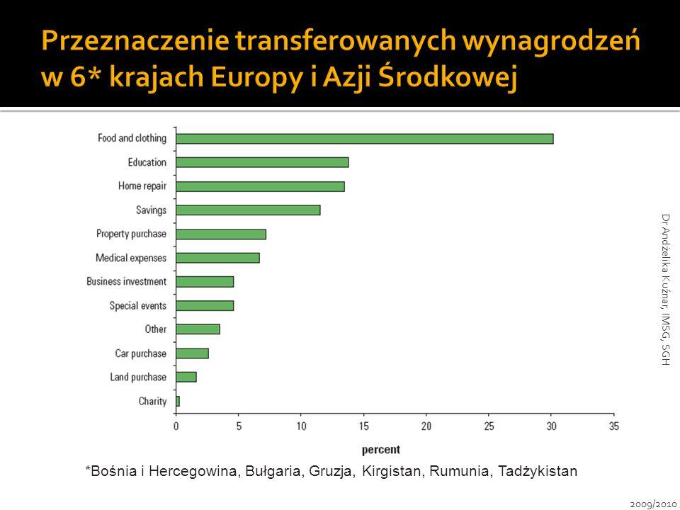*Bośnia i Hercegowina, Bułgaria, Gruzja, Kirgistan, Rumunia, Tadżykistan 2009/2010 Dr Andżelika Kuźnar, IMSG, SGH
