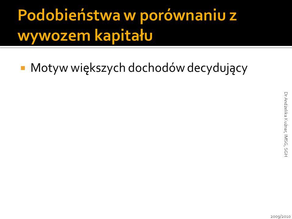  Motyw większych dochodów decydujący 2009/2010 Dr Andżelika Kuźnar, IMSG, SGH