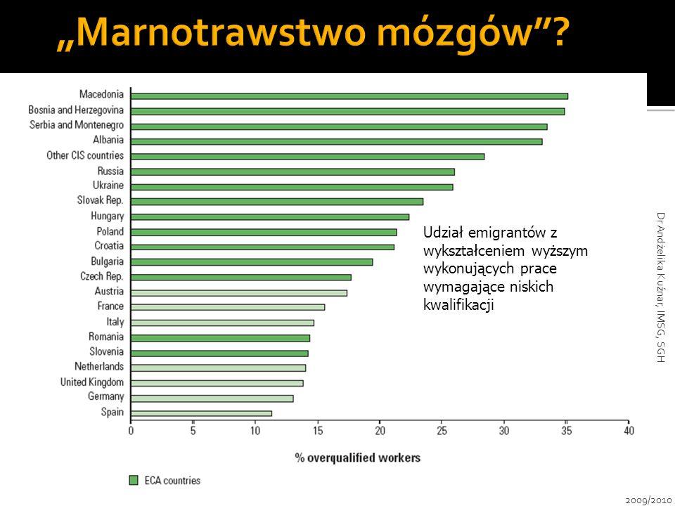 Udział emigrantów z wykształceniem wyższym wykonujących prace wymagające niskich kwalifikacji 2009/2010 Dr Andżelika Kuźnar, IMSG, SGH