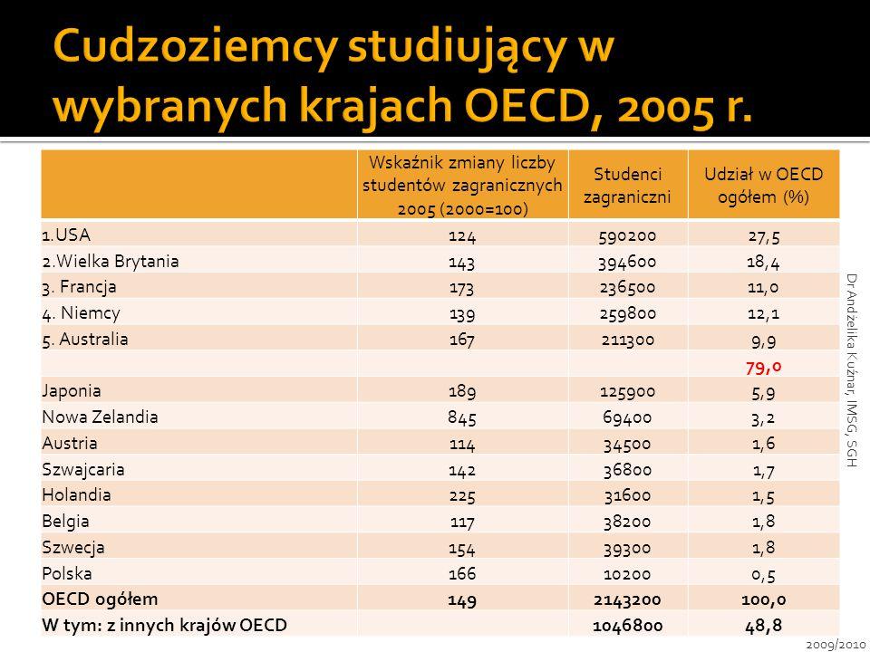 Wskaźnik zmiany liczby studentów zagranicznych 2005 (2000=100) Studenci zagraniczni Udział w OECD ogółem (%) 1.USA12459020027,5 2.Wielka Brytania14339