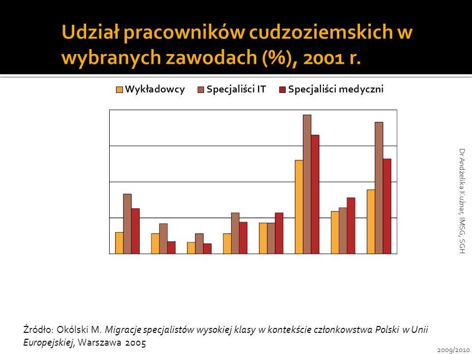 Źródło: Okólski M. Migracje specjalistów wysokiej klasy w kontekście członkowstwa Polski w Unii Europejskiej, Warszawa 2005 2009/2010 Dr Andżelika Kuź
