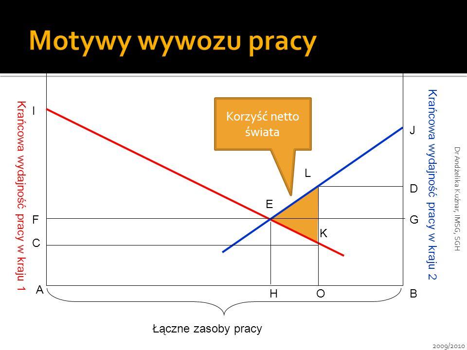 Krańcowa wydajność pracy w kraju 1 Krańcowa wydajność pracy w kraju 2 E A HOB G D J C F I L K Łączne zasoby pracy Korzyść netto świata 2009/2010 Dr An