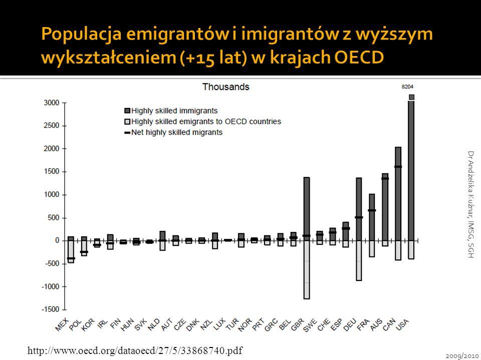 http://www.oecd.org/dataoecd/27/5/33868740.pdf 2009/2010 Dr Andżelika Kuźnar, IMSG, SGH
