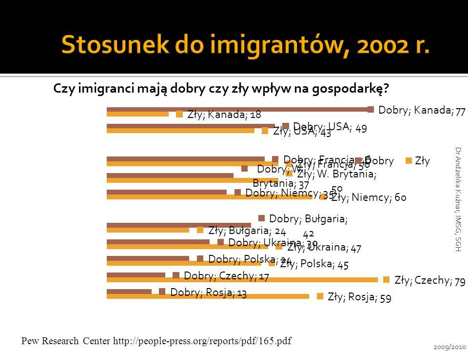 Pew Research Center http://people-press.org/reports/pdf/165.pdf 2009/2010 Dr Andżelika Kuźnar, IMSG, SGH