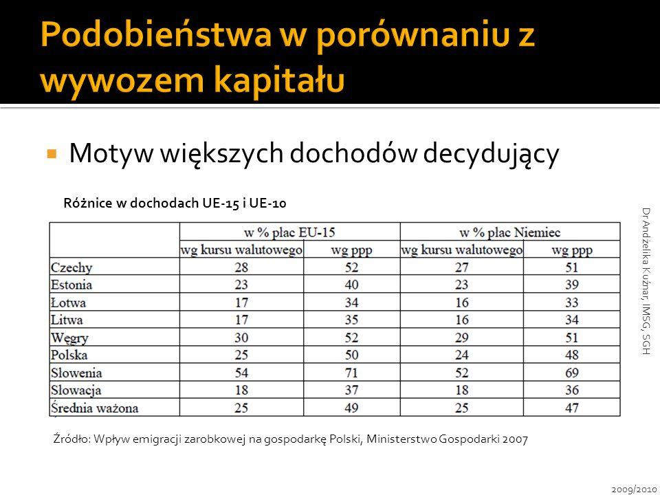  Motyw większych dochodów decydujący Różnice w dochodach UE-15 i UE-10 Źródło: Wpływ emigracji zarobkowej na gospodarkę Polski, Ministerstwo Gospodar
