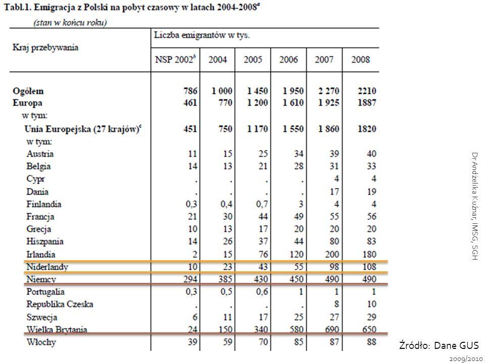 Źródło: Dane GUS 2009/2010 Dr Andżelika Kuźnar, IMSG, SGH