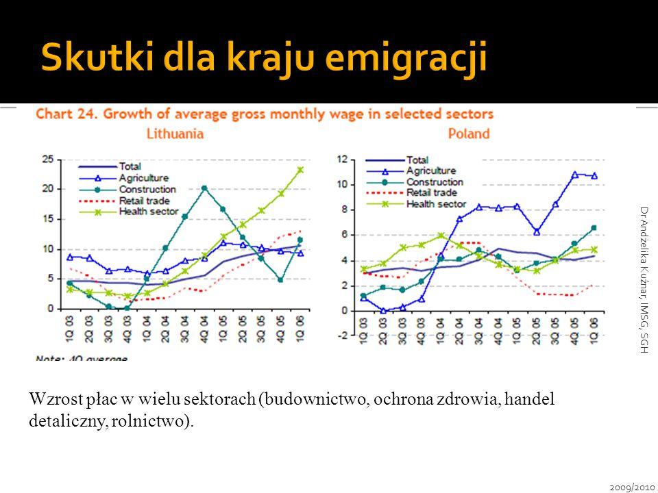 Wzrost płac w wielu sektorach (budownictwo, ochrona zdrowia, handel detaliczny, rolnictwo). 2009/2010 Dr Andżelika Kuźnar, IMSG, SGH
