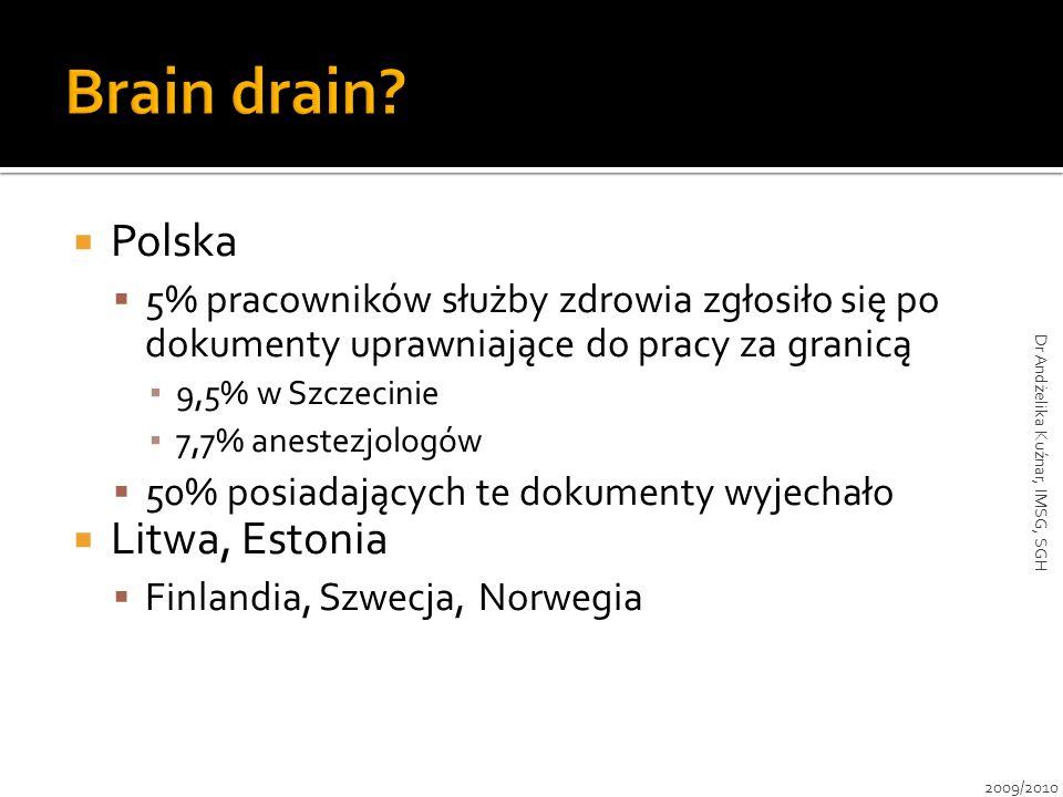  Polska  5% pracowników służby zdrowia zgłosiło się po dokumenty uprawniające do pracy za granicą ▪ 9,5% w Szczecinie ▪ 7,7% anestezjologów  50% po