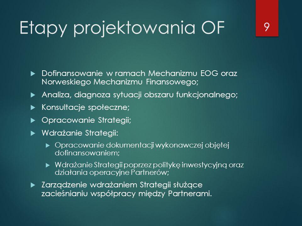 Etapy projektowania OF 9  Dofinansowanie w ramach Mechanizmu EOG oraz Norweskiego Mechanizmu Finansowego;  Analiza, diagnoza sytuacji obszaru funkcj