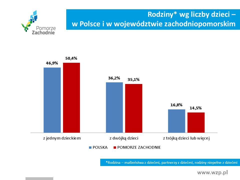 www.wzp.p l *Rodzina – małżeństwa z dziećmi, partnerzy z dziećmi, rodziny niepełne z dziećmi Rodziny* wg liczby dzieci – w Polsce i w województwie zac