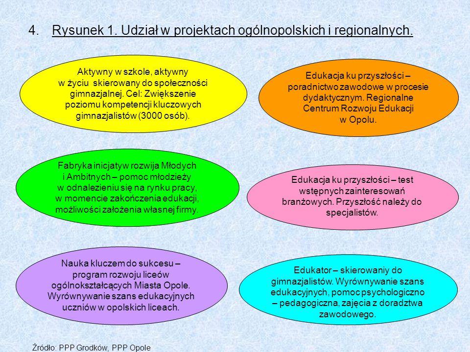 4.Rysunek 1. Udział w projektach ogólnopolskich i regionalnych. Aktywny w szkole, aktywny w życiu skierowany do społeczności gimnazjalnej. Cel: Zwięks