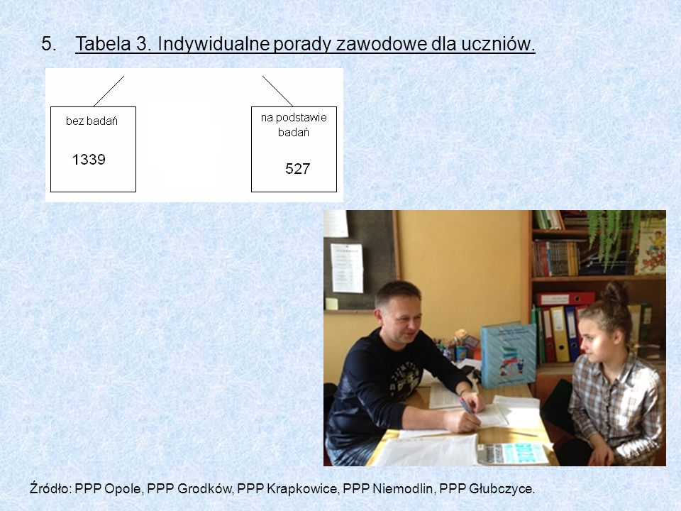 5.Tabela 3. Indywidualne porady zawodowe dla uczniów. Źródło: PPP Opole, PPP Grodków, PPP Krapkowice, PPP Niemodlin, PPP Głubczyce.