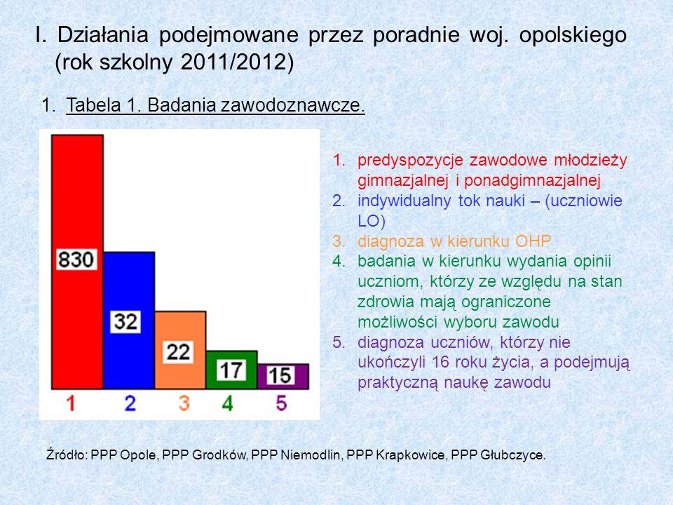 I. Działania podejmowane przez poradnie woj. opolskiego (rok szkolny 2011/2012) 1.Tabela 1. Badania zawodoznawcze. 1.predyspozycje zawodowe młodzieży