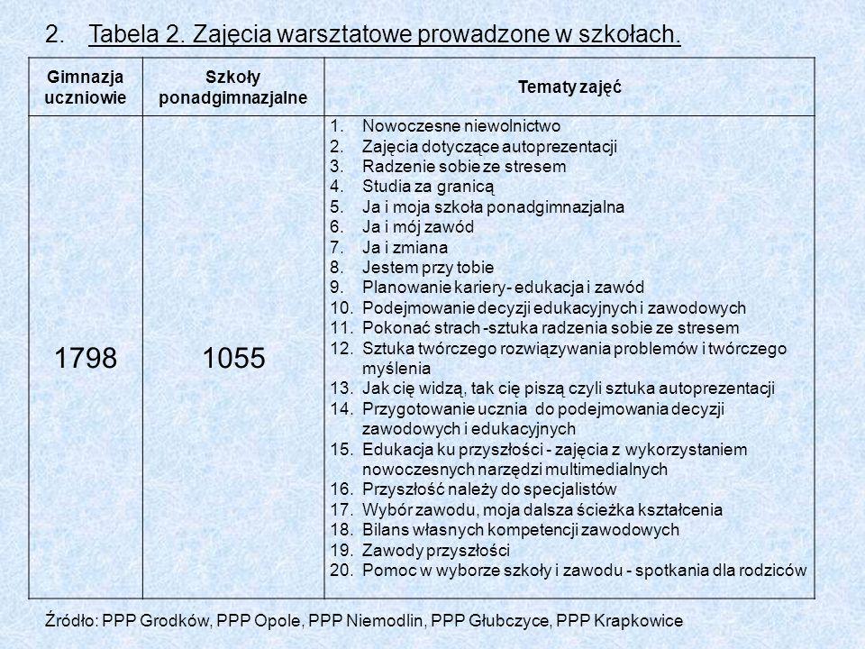 2.Tabela 2.Zajęcia warsztatowe prowadzone w szkołach.