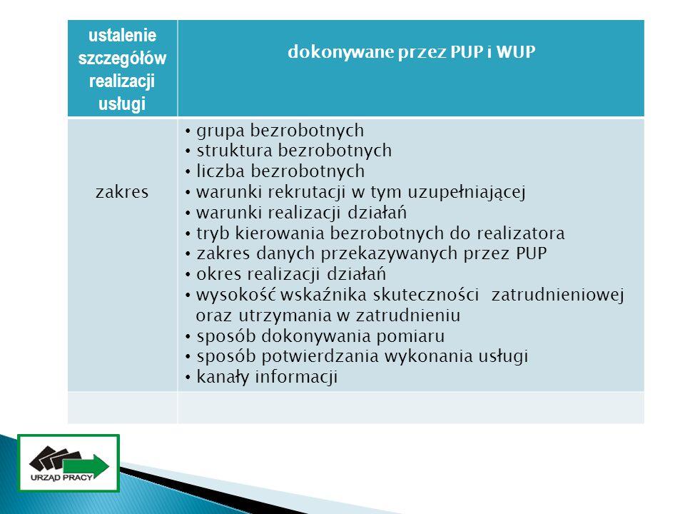 ustalenie szczegółów realizacji usługi dokonywane przez PUP i WUP zakres grupa bezrobotnych struktura bezrobotnych liczba bezrobotnych warunki rekruta