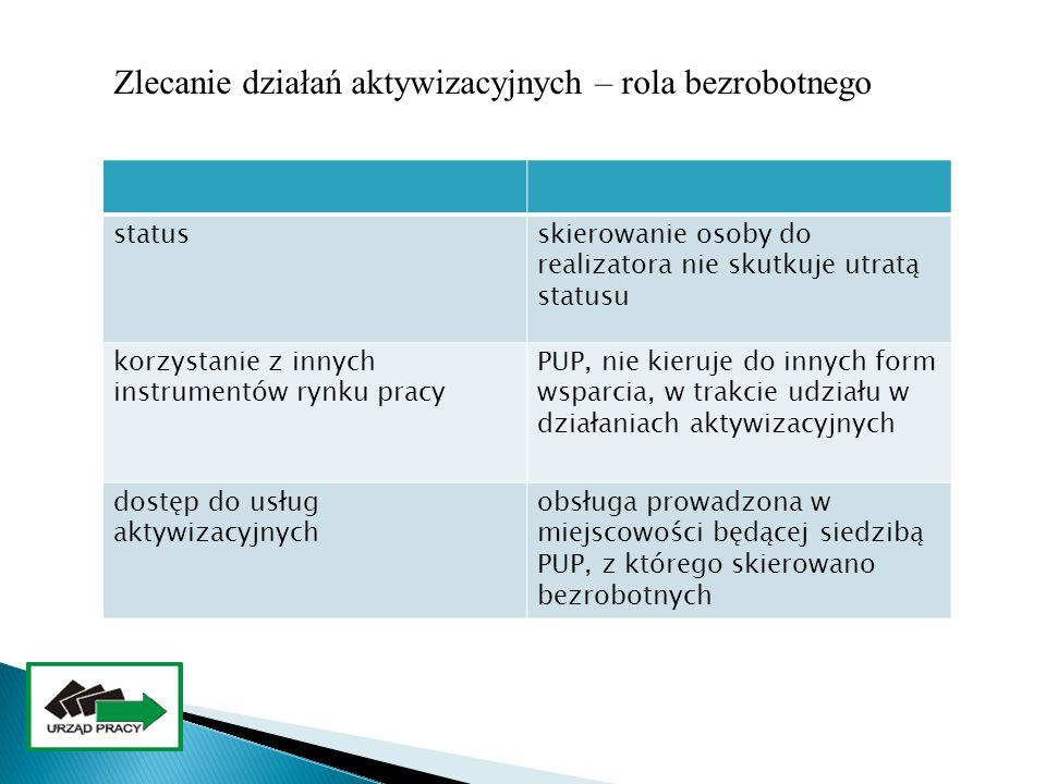 statusskierowanie osoby do realizatora nie skutkuje utratą statusu korzystanie z innych instrumentów rynku pracy PUP, nie kieruje do innych form wspar